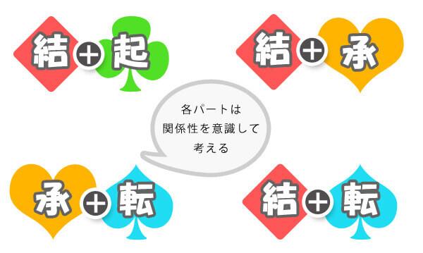 【コツ2】起承転結の各パートの関係性
